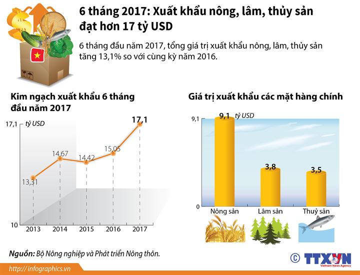 6 tháng 2017: Xuất khẩu nông, lâm, thủy sản đạt hơn 17 tỷ USD