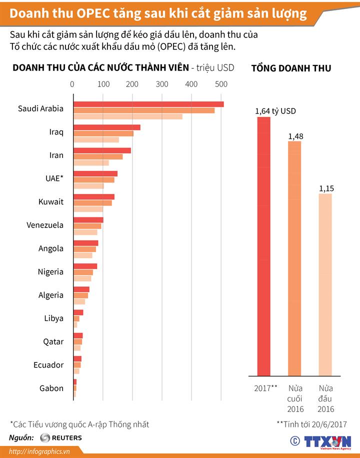 Doanh thu OPEC tăng sau khi cắt giảm sản lượng