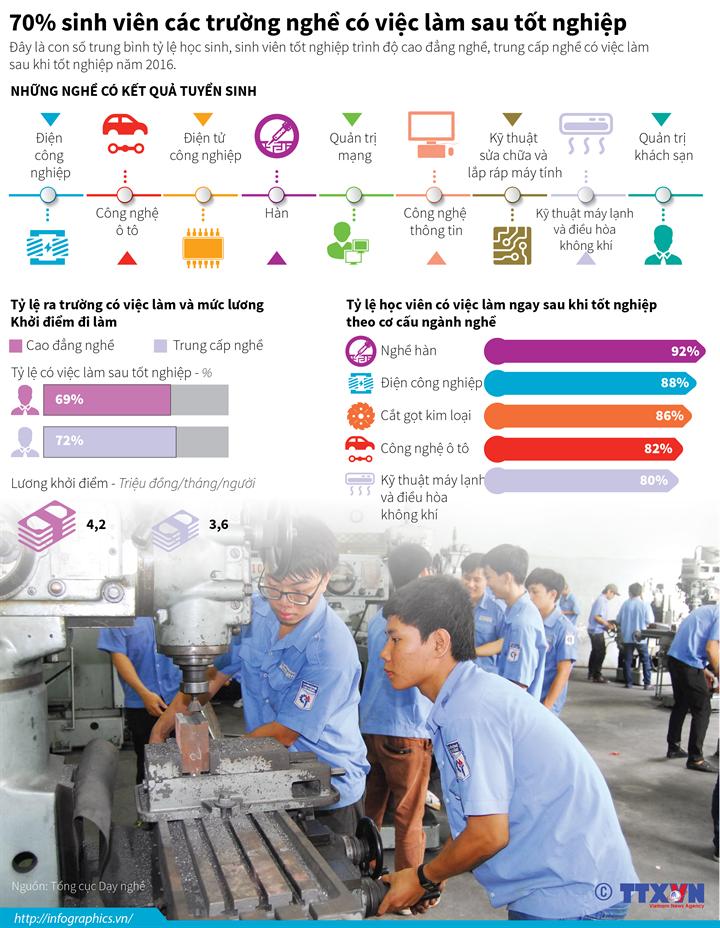 70% sinh viên các trường nghề có việc làm sau tốt nghiệp