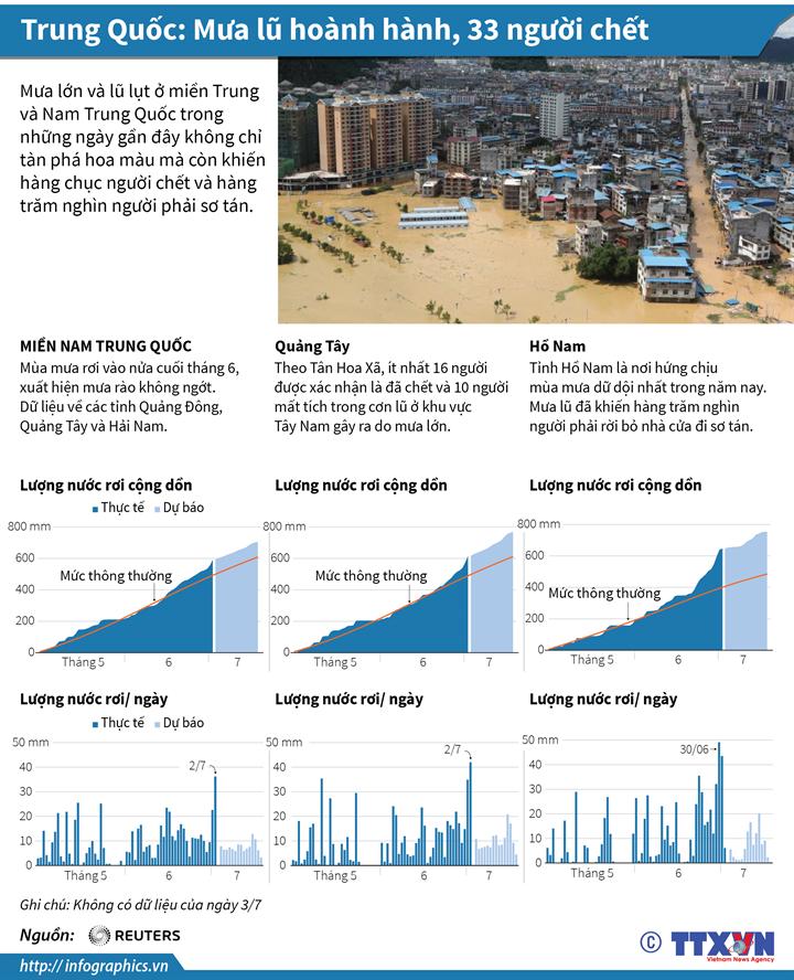 Trung Quốc: Mưa lũ hoành hành, 33 người chết