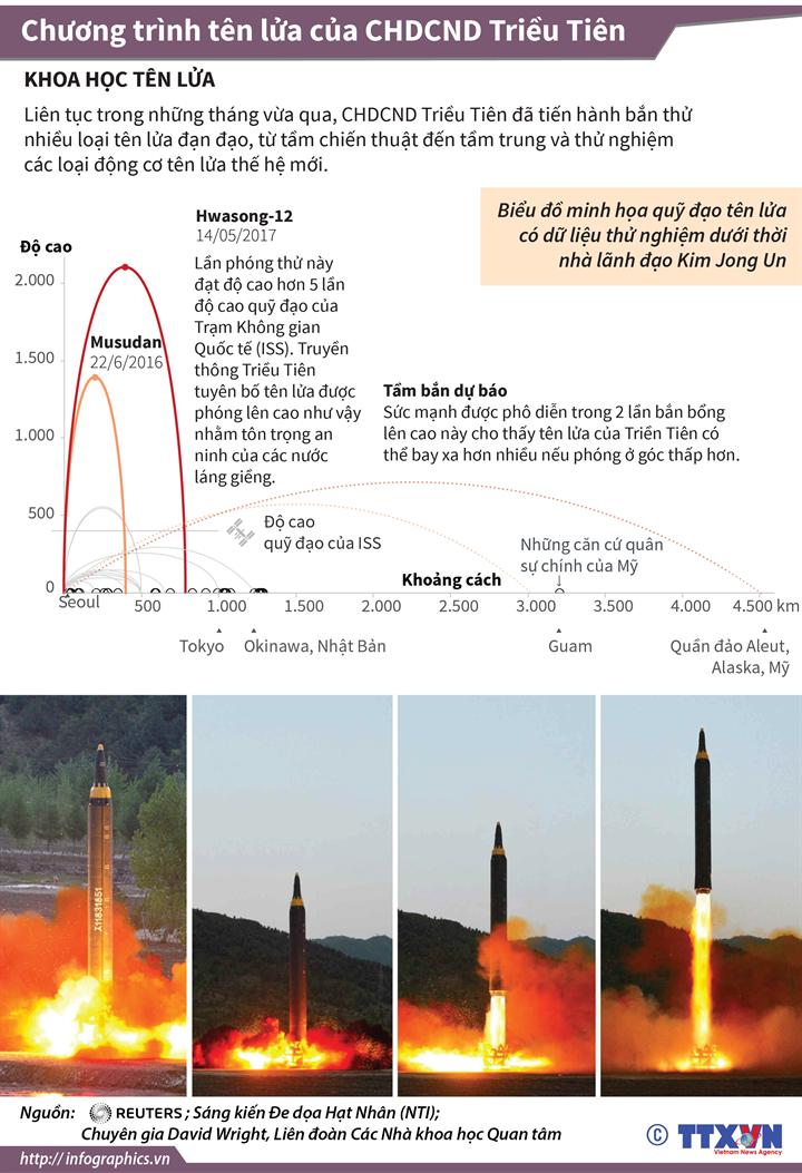 Chương trình tên lửa của CHDCND Triều Tiên