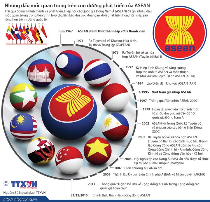 Những dấu mốc quan trọng trên con đường phát triển của ASEAN