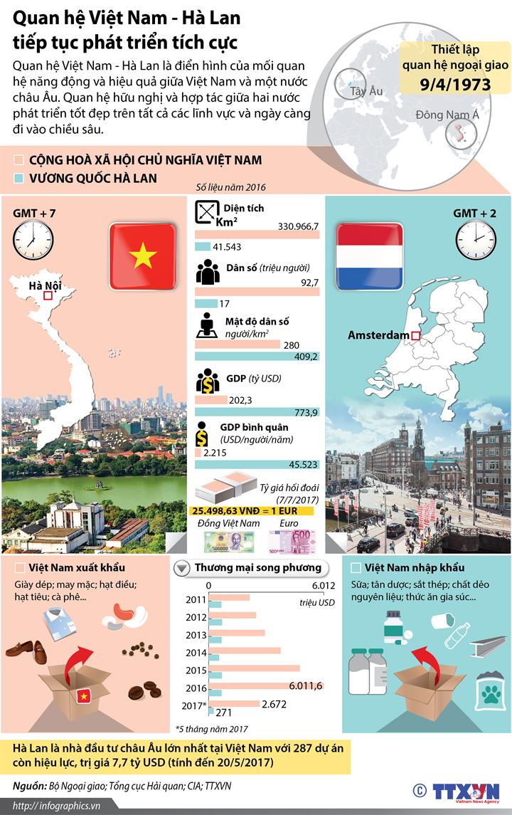 Quan hệ Việt Nam - Hà Lan tiếp tục phát triển tích cực