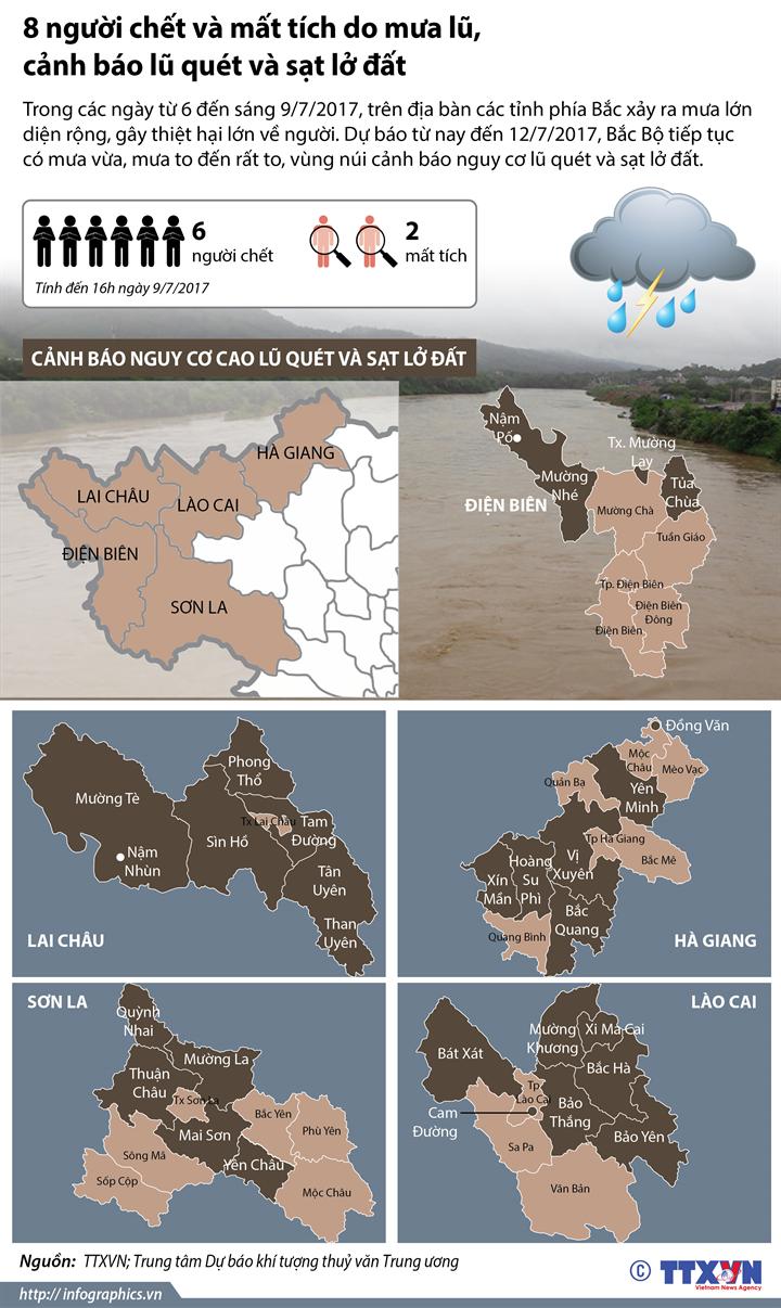 8 người chết và mất tích do mưa lũ, cảnh báo lũ quét và sạt lở đất