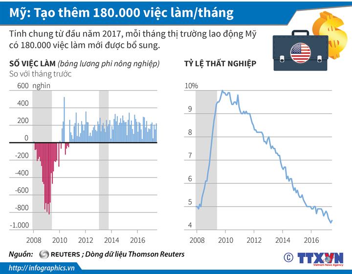 Mỹ: Tạo thêm 180.000 việc làm/tháng