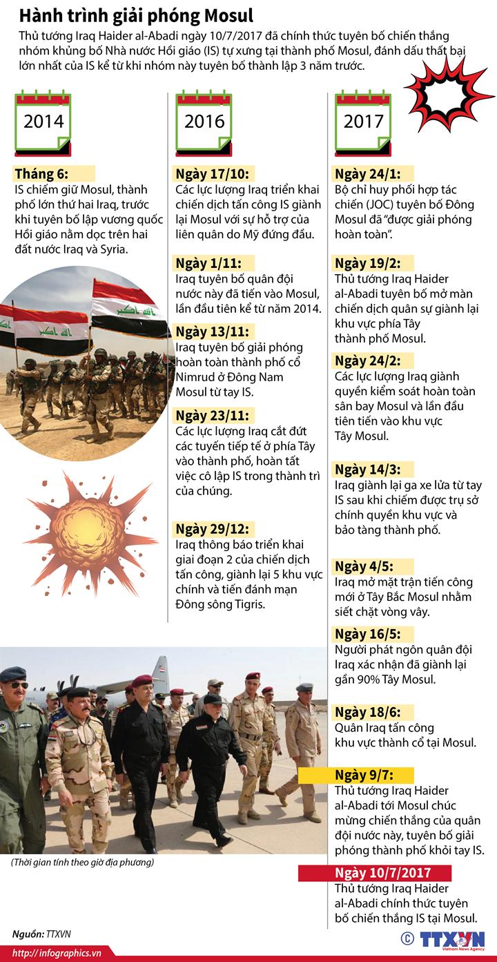 Hành trình giải phóng Mosul