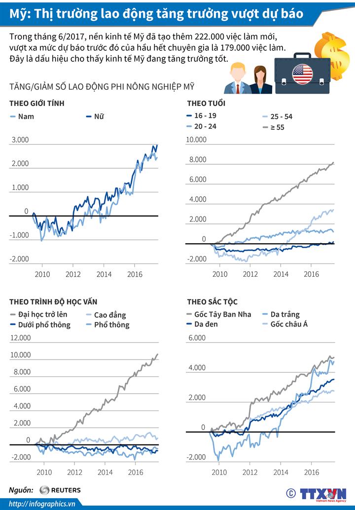 Mỹ: Thị trường lao động tăng trưởng vượt dự báo