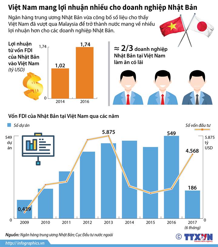 Việt Nam mang lợi nhuận nhiều cho doanh nghiệp Nhật Bản