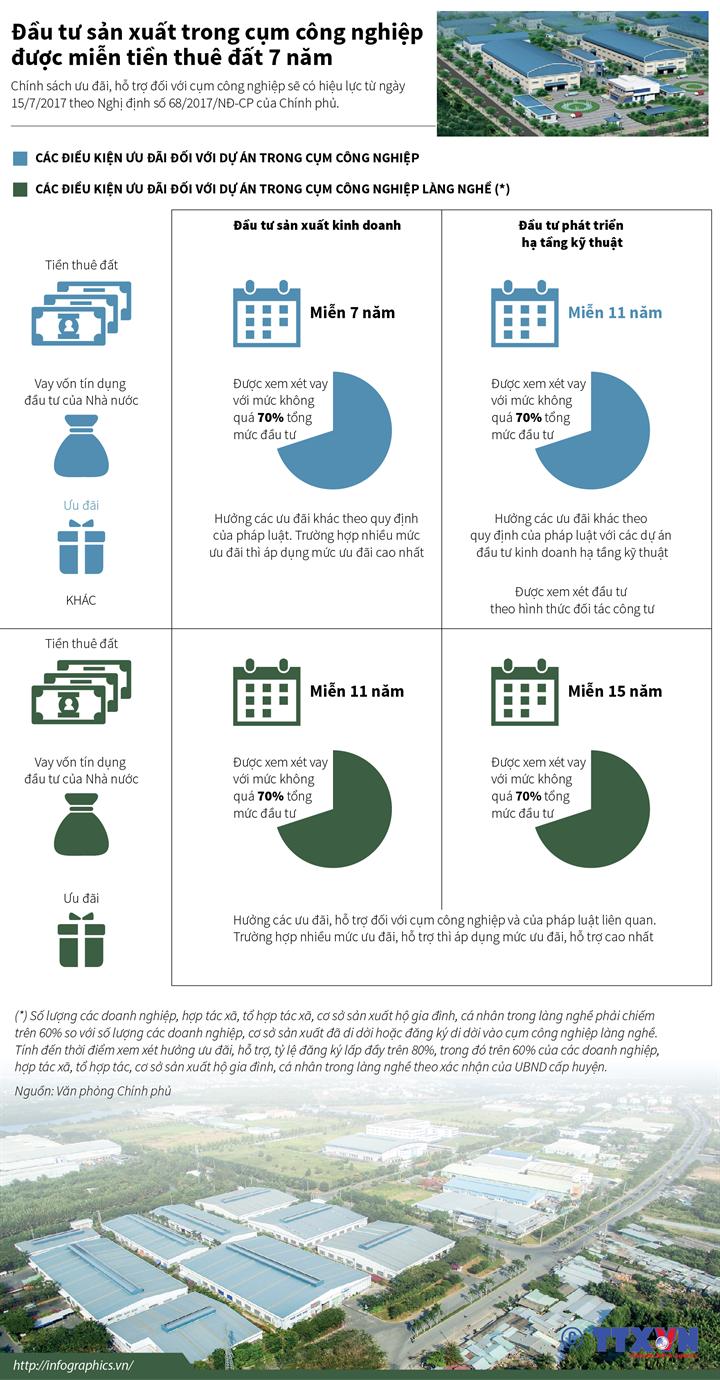 Đầu tư sản xuất trong cụm công nghiệp được miễn tiền thuê đất 7 năm