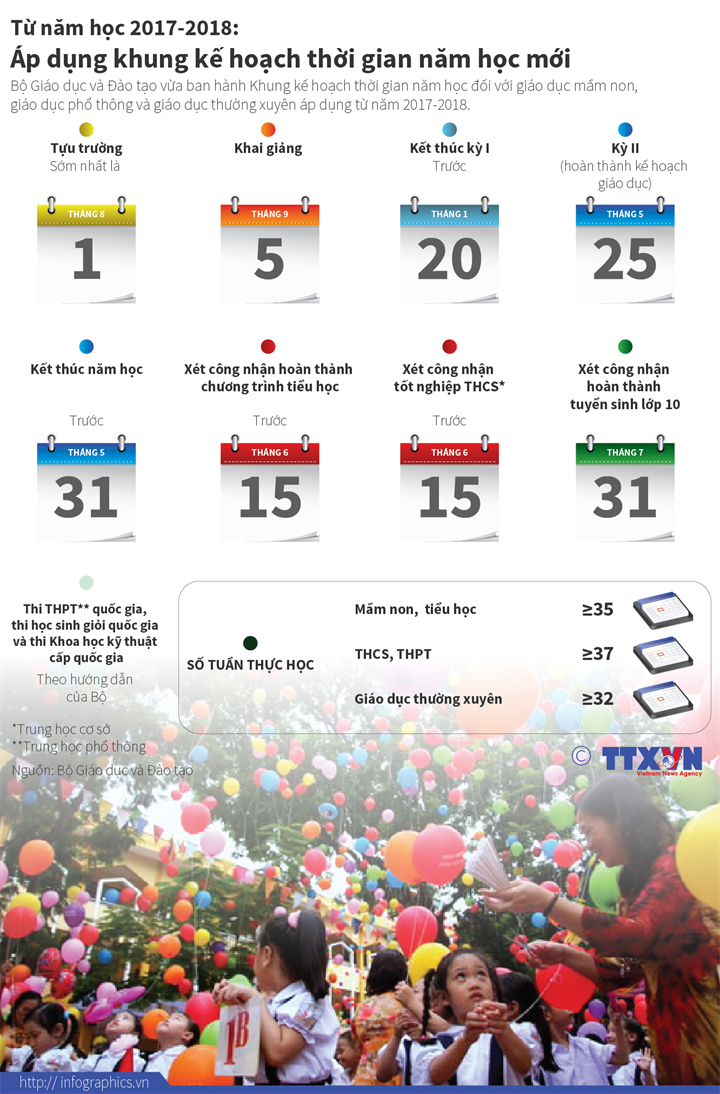 Từ năm học 2017-2018:  Áp dụng khung kế hoạch thời gian năm học mới