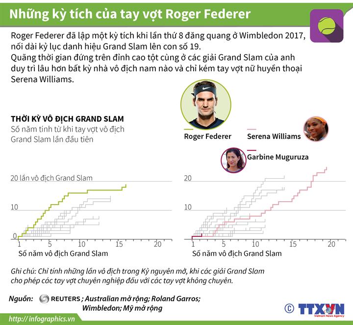 Những kỳ tích của tay vợt Roger Federer