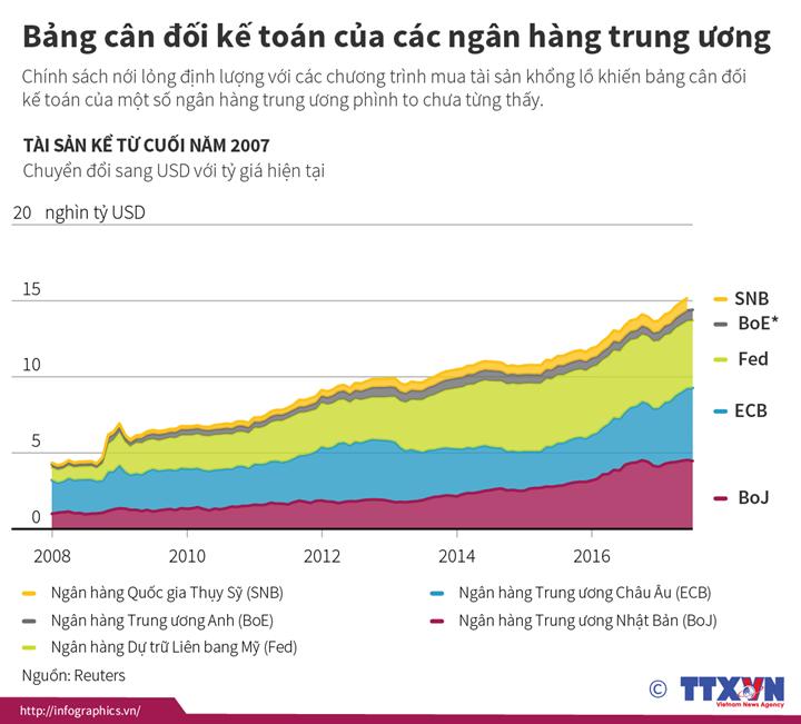 Bảng cân đối kế toán của các ngân hàng trung ương
