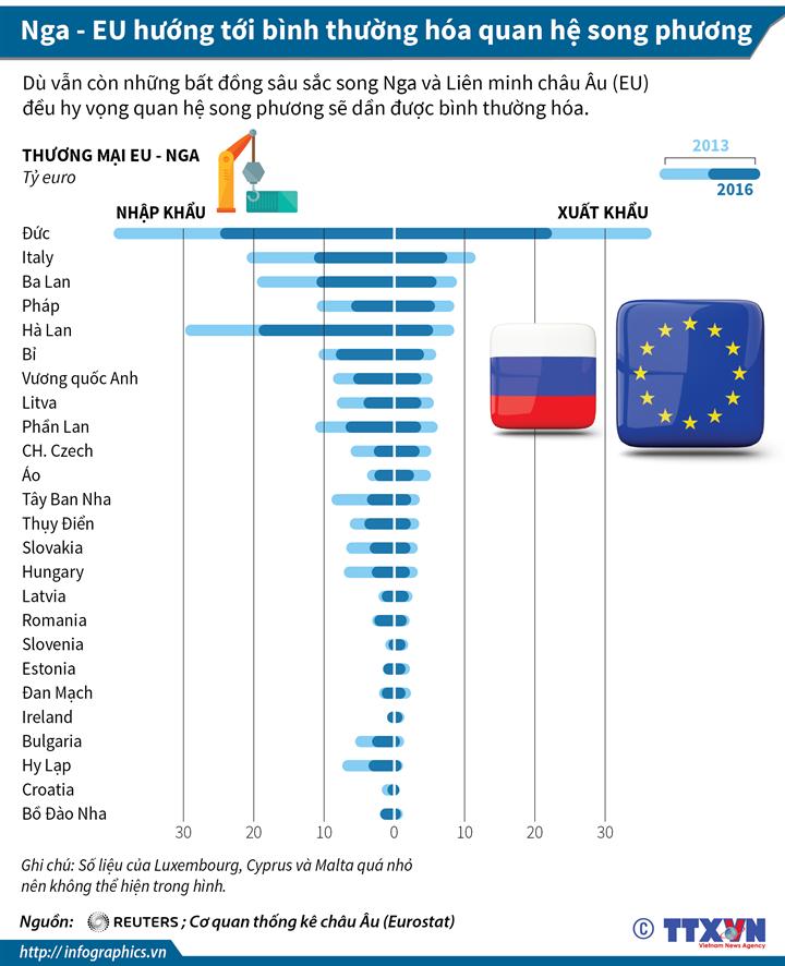 Nga - EU hướng tới bình thường hóa quan hệ song phương