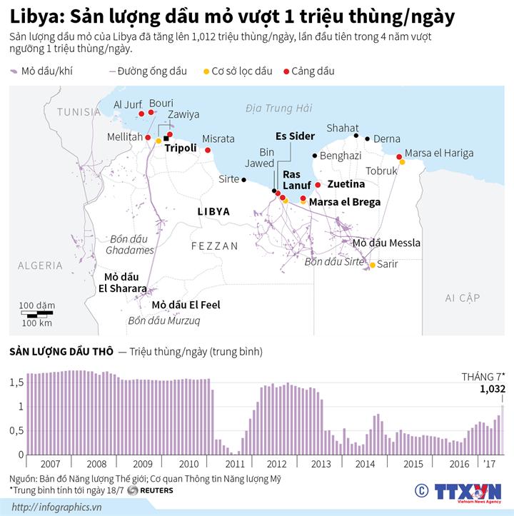 Libya: Sản lượng dầu mỏ vượt 1 triệu thùng/ngày
