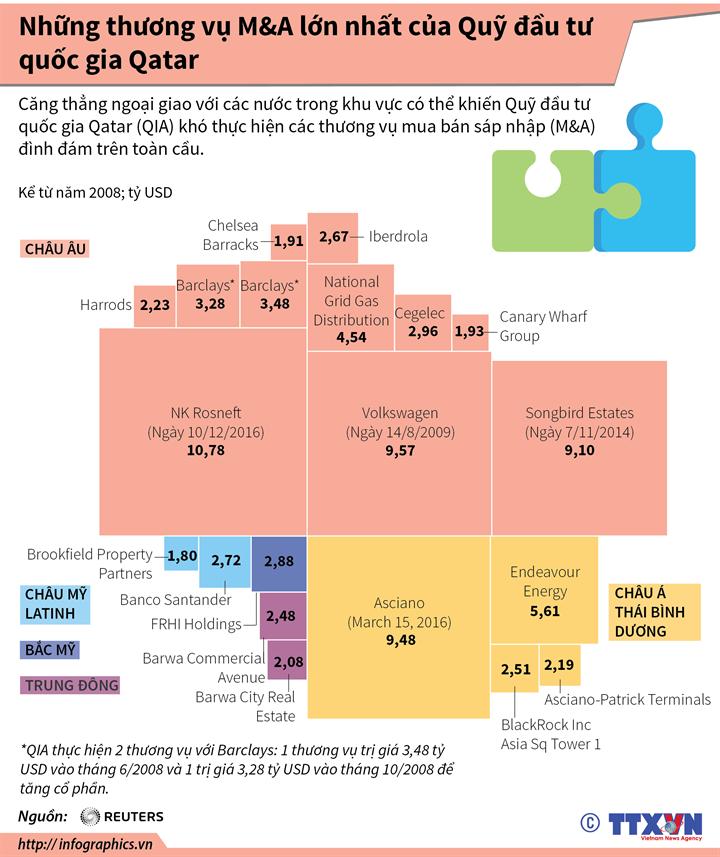 Những thương vụ M&A lớn nhất của Quỹ đầu tư quốc gia Qatar
