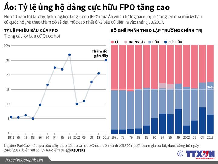 Áo: Tỷ lệ ủng hộ đảng cực hữu FPO tăng cao