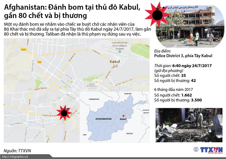 Afghanistan: Đánh bom tại thủ đô Kabul, gần 80 chết và bị thương