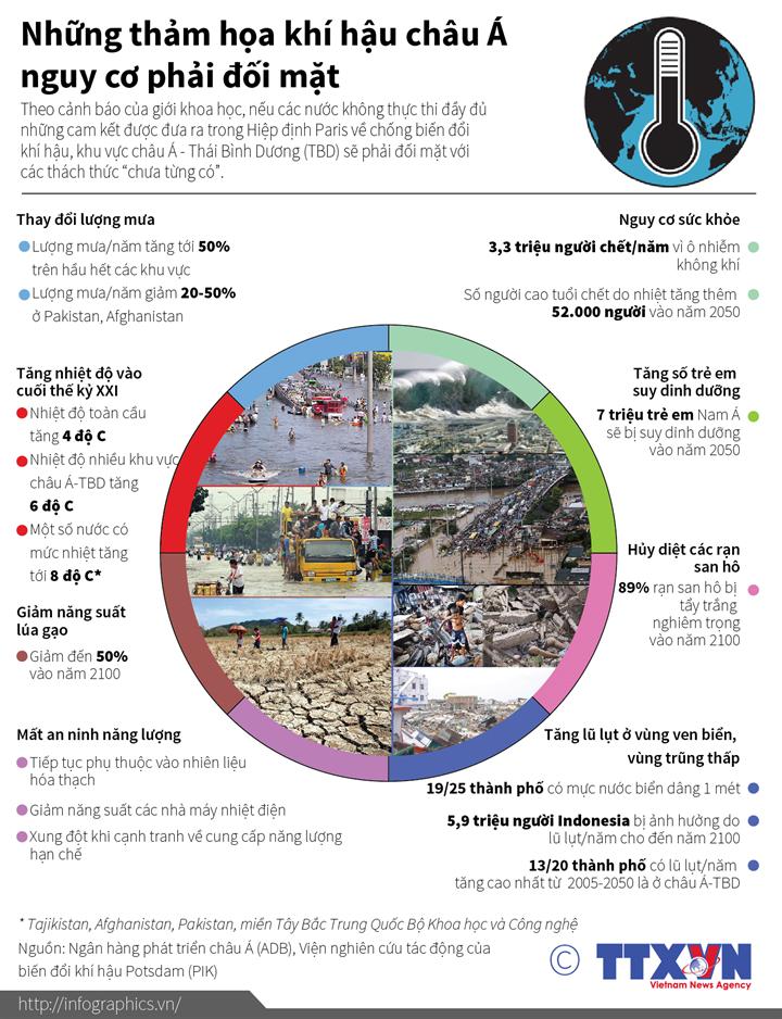 Những thảm họa khí hậu châu Á nguy cơ phải đối mặt