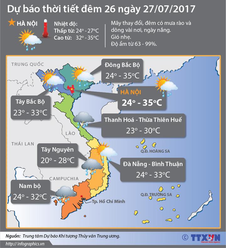 Dự báo thời tiết ngày 26/7: Trung, Nam Bộ và Tây Nguyên tiếp tục có mưa