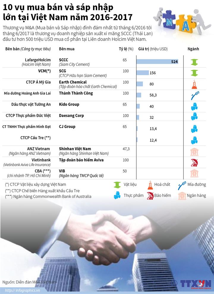 10 vụ mua bán và sáp nhập lớn tại Việt Nam năm 2016-2017