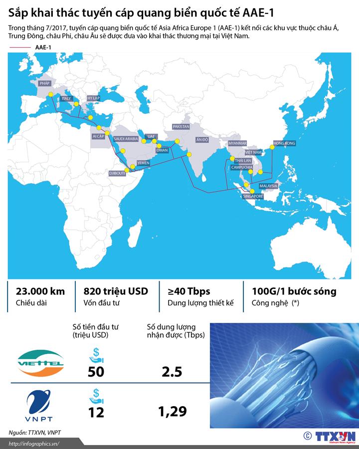 Sắp khai thác tuyến cáp quang biển quốc tế AAE-1