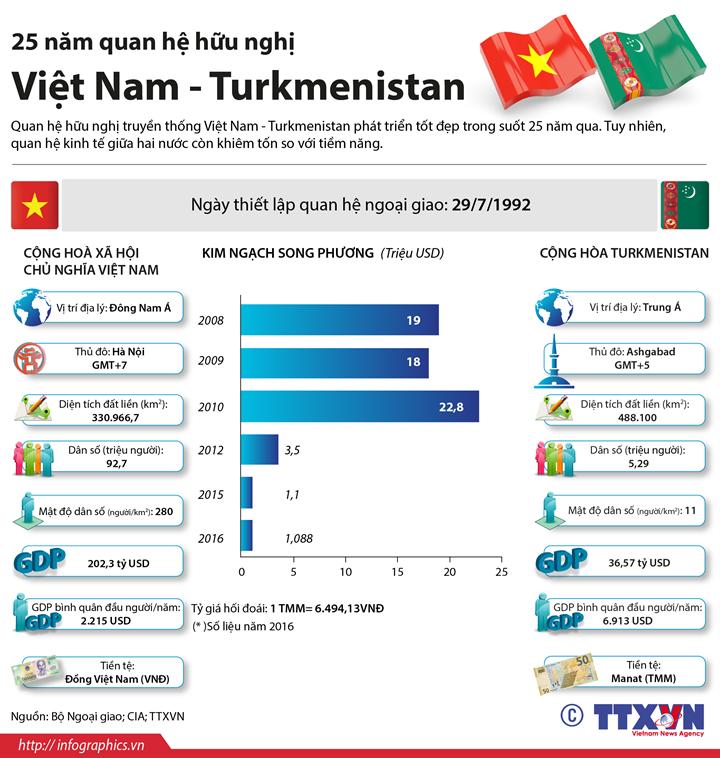 25 năm quan hệ hữu nghị  Việt Nam - Turkmenistan