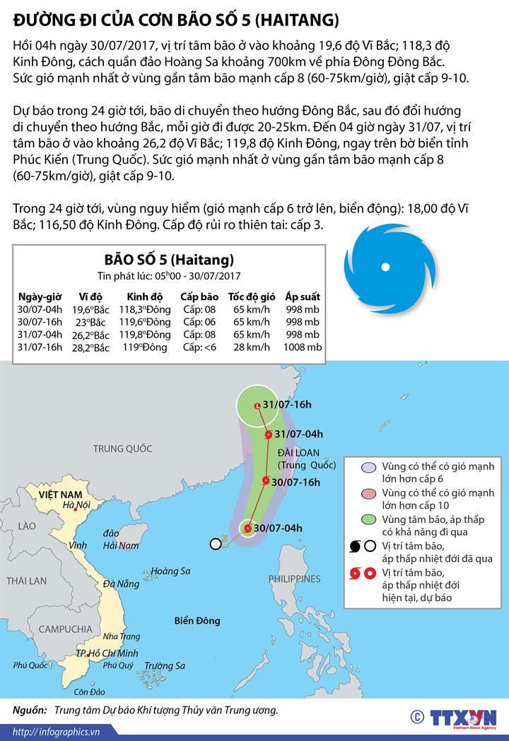 Đường đi của cơn bão số 5 (HAITANG)