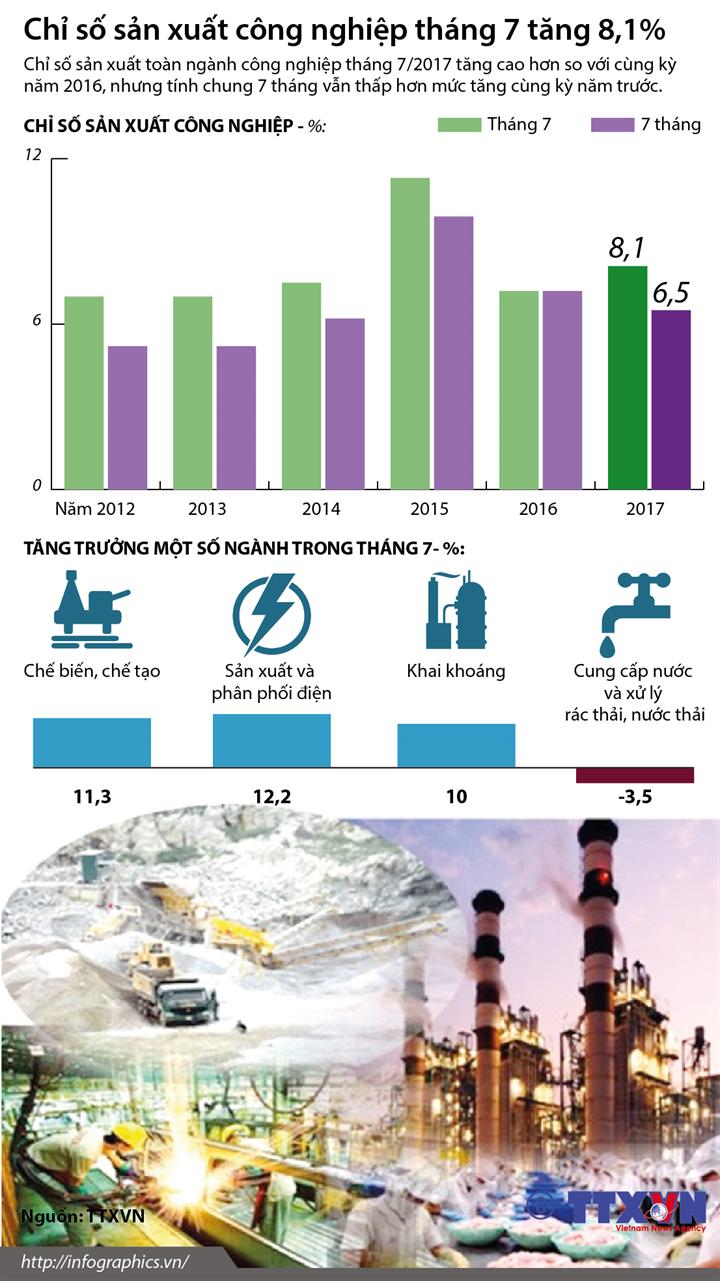 Chỉ số sản xuất công nghiệp tháng 7 tăng 8,1%