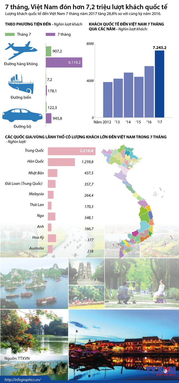 7 tháng, Việt Nam đón hơn 7,2 triệu lượt khách quốc tế