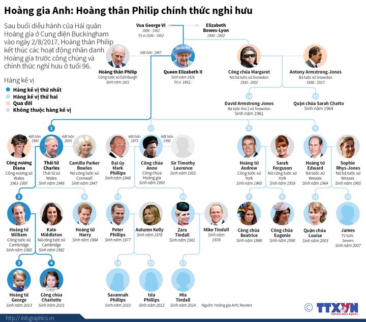Hoàng gia Anh: Hoàng thân Philip chính thức nghỉ hưu