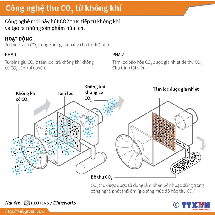 Công nghệ thu CO2 từ không khí