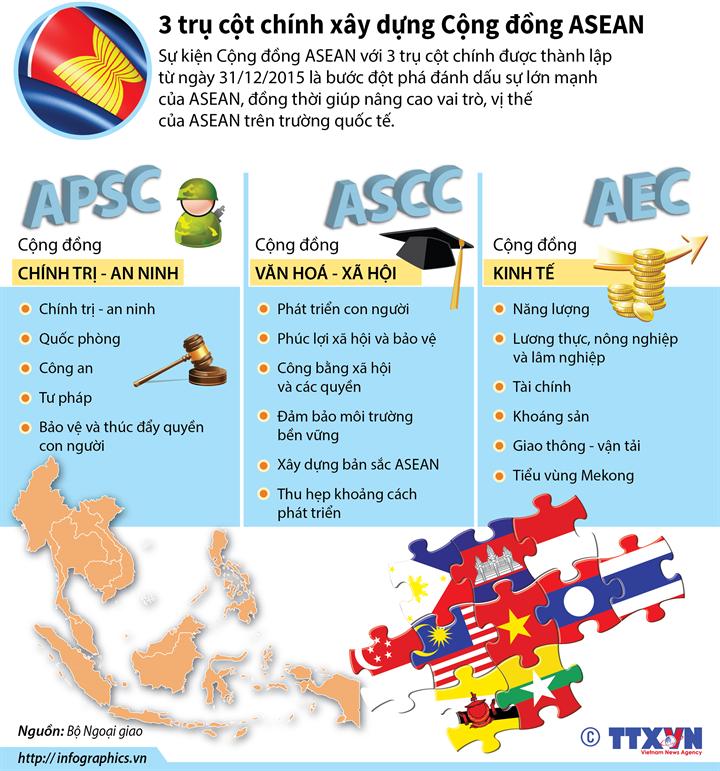 3 trụ cột chính xây dựng Cộng đồng ASEAN