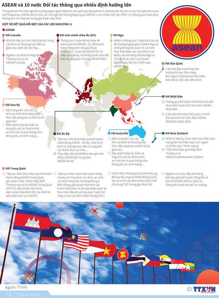ASEAN và 10 nước Đối tác thông qua nhiều định hướng lớn