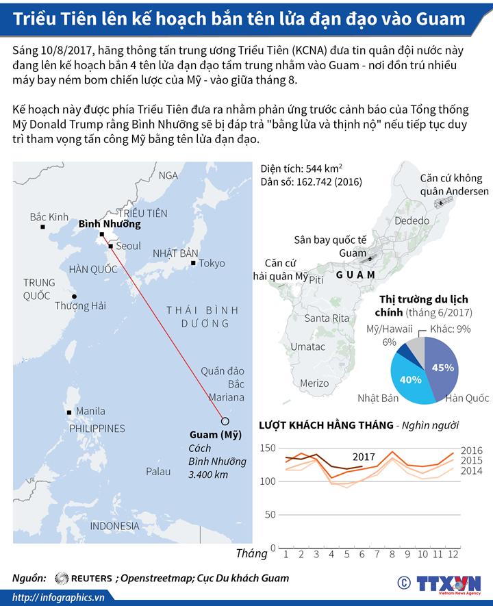 Triều Tiên lên kế hoạch bắn tên lửa đạn đạo vào Guam