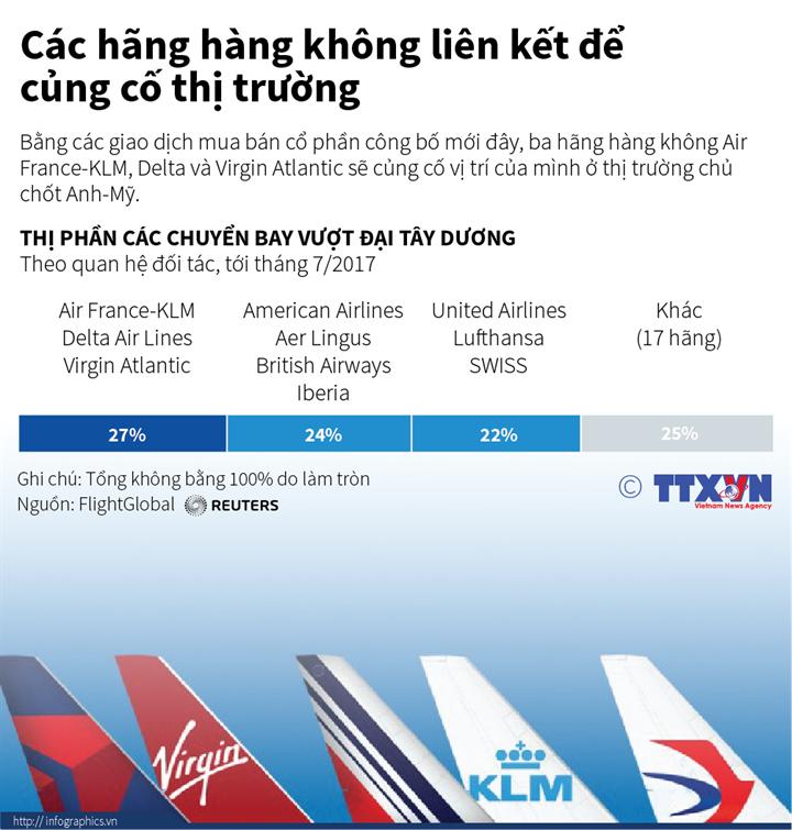 Các hãng hàng không liên kết để củng cố thị trường