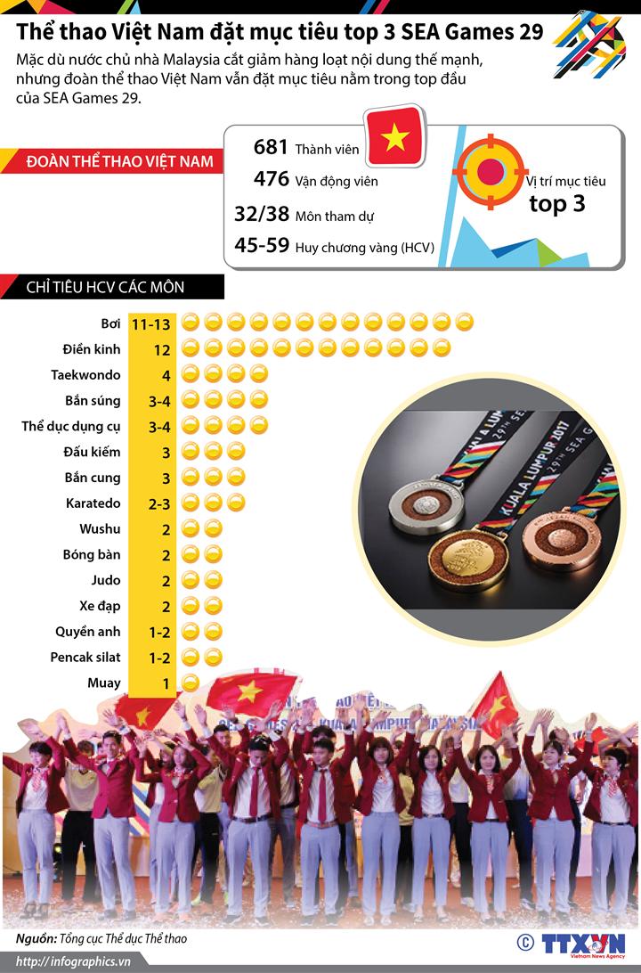 Thể thao Việt Nam đặt mục tiêu top 3 SEA Games 29