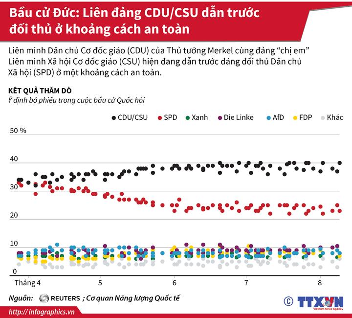 Bầu cử Đức: Liên đảng CDU/CSU dẫn trước đối thủ ở khoảng cách an toàn