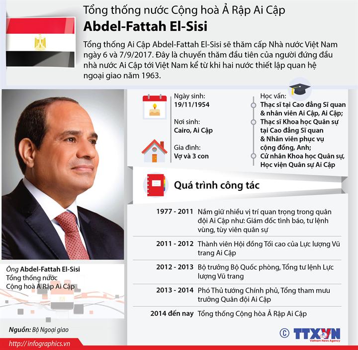 Tổng thống nước Cộng hoà Ả Rập Ai Cập Abdel-Fattah El-Sisi