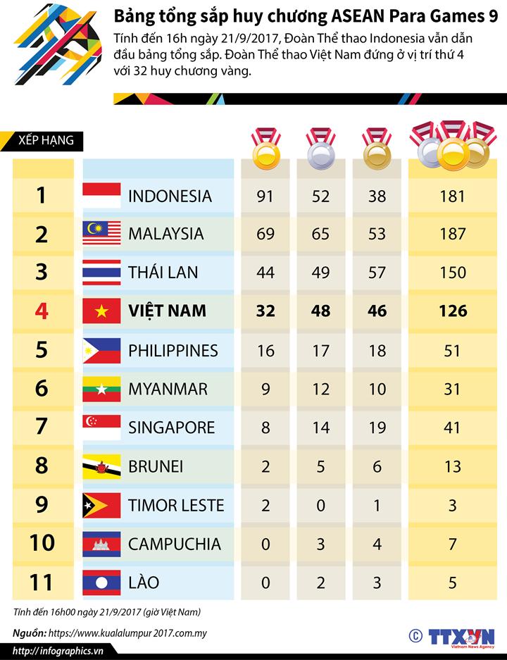 Bảng tổng sắp huy chương ASEAN Para Games 9