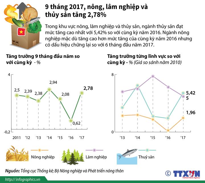 9 tháng, khu vực nông, lâm nghiệp và thủy sản tăng 2,78%