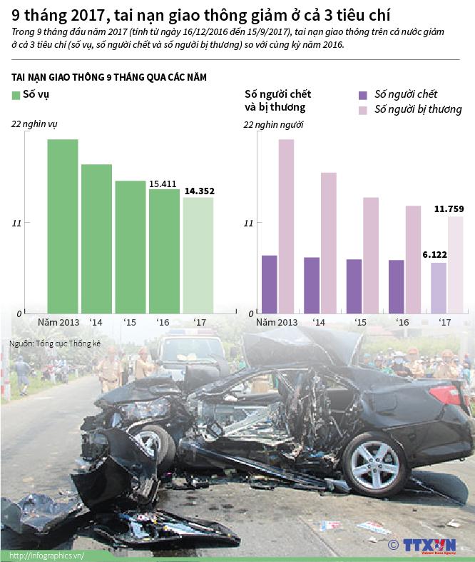 9 tháng 2017, tai nạn giao thông giảm ở cả 3 tiêu chí