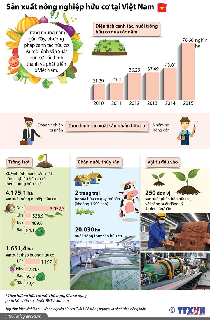 Sản xuất nông nghiệp hữu cơ tại Việt Nam