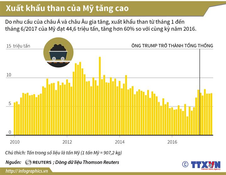 Xuất khẩu than của Mỹ tăng cao