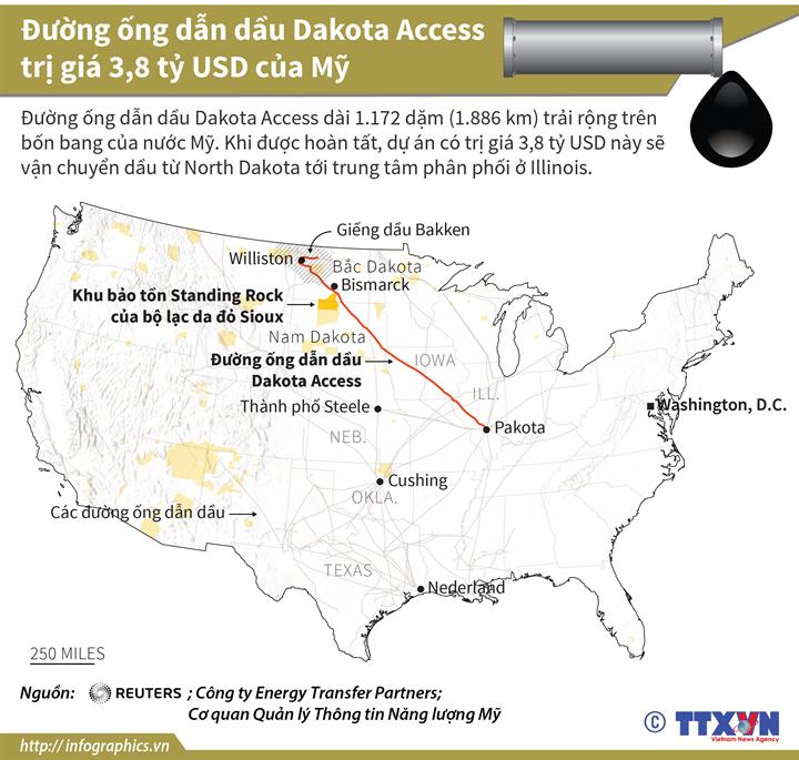 Đường ống dẫn dầu Dakota Access trị giá 3,8 tỷ USD của Mỹ