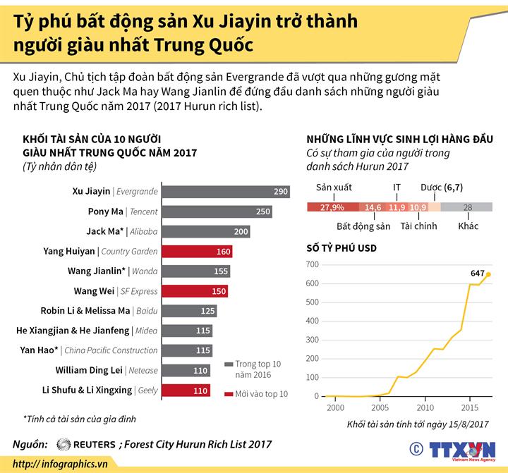 Tỷ phú bất động sản Xu Jiayin trở thành người giàu nhất Trung Quốc