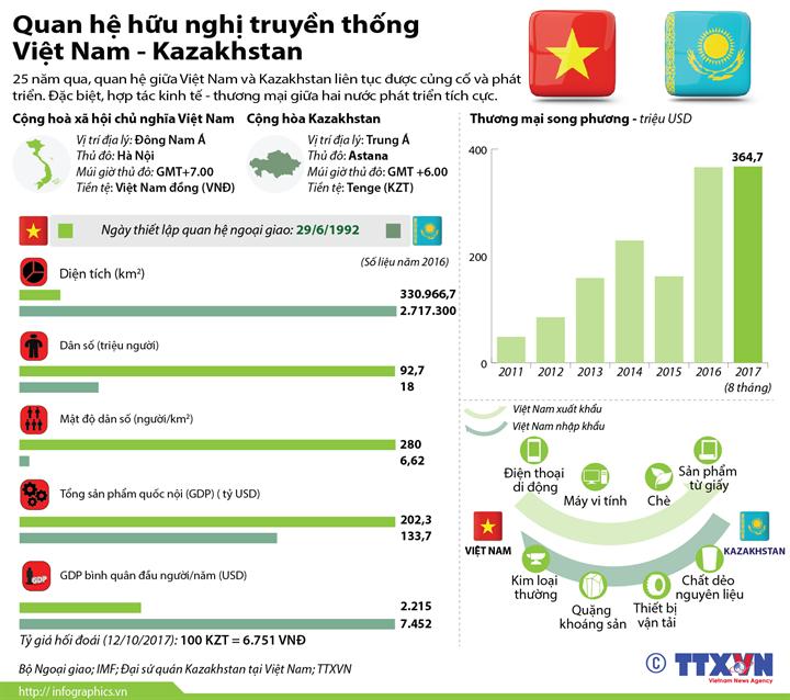 Quan hệ hữu nghị truyền thống  Việt Nam - Kazakhstan