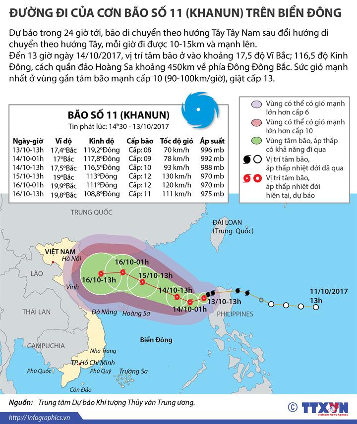 Đường đi của bão số 11 (Khanun) trên Biển Đông
