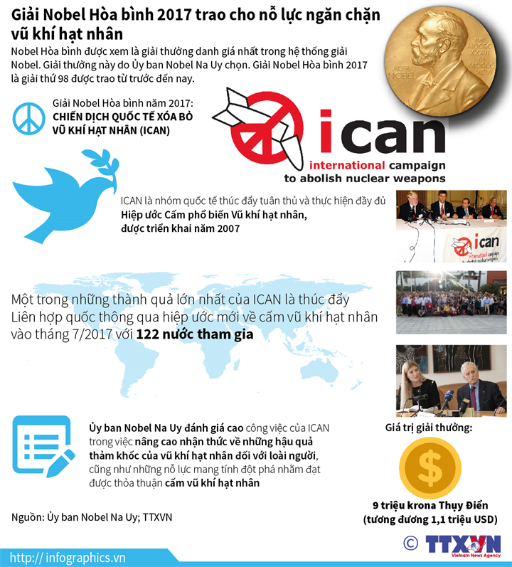 Giải Nobel Hòa bình 2017 trao cho nỗ lực ngăn chặn vũ khí hạt nhân