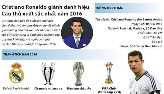 Cristiano Ronaldo giành danh hiệu Cầu thủ xuất sắc nhất năm 2016