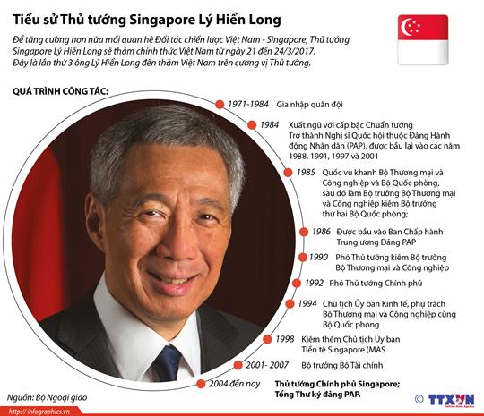 Tiểu sử Thủ tướng Singapore Lý Hiển Long